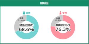 メンバーの婚姻歴の割合